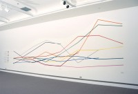 The Average Size of the Paintings by Individual Members of the Painters 11 between 1953-60 with a Tendency Towards Bigness, 2005. Signage Vinyl, 11 x 40', Robert McLaughlin Gallery